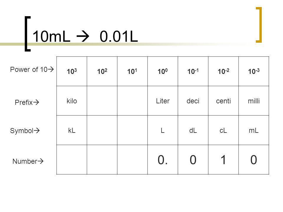 10mL  0.01L 0. 1 103 102 101 100 10-1 10-2 10-3 kilo Liter deci centi