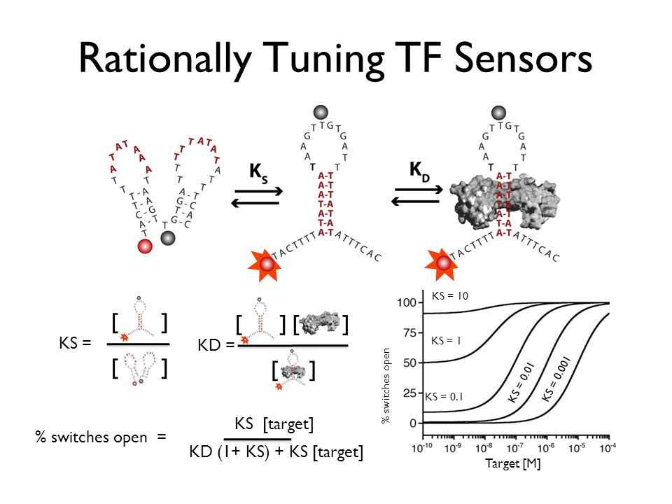 Rationally Tuning TF Sensors