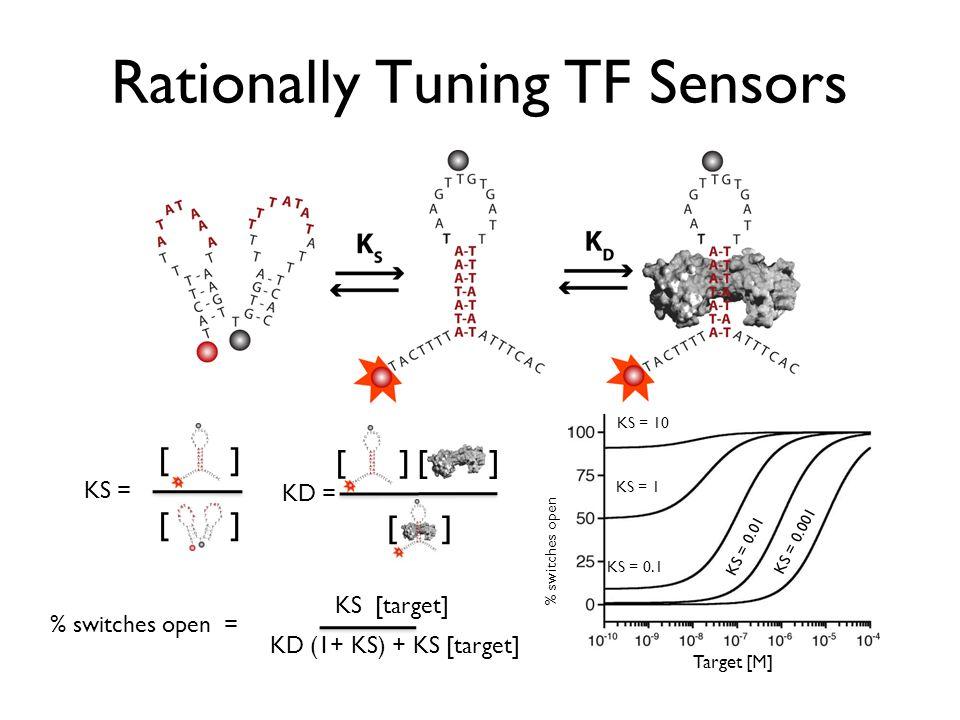 Rationally Tuning TF Sensors
