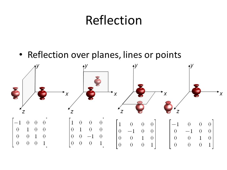 Reflection Reflection over planes, lines or points y y y y x x x x z z