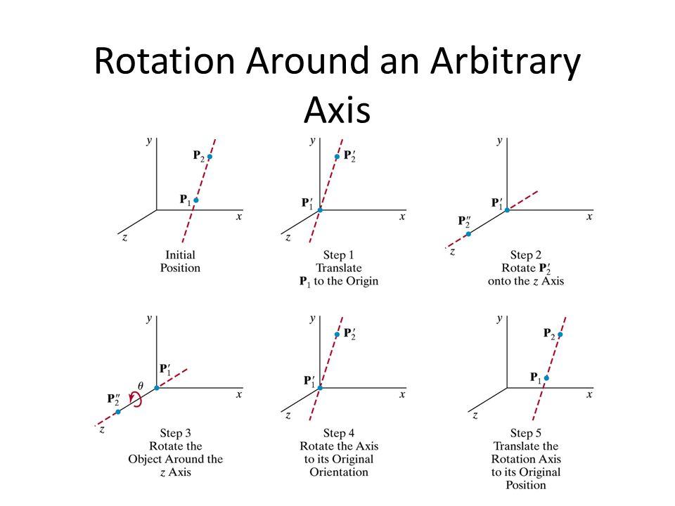Rotation Around an Arbitrary Axis
