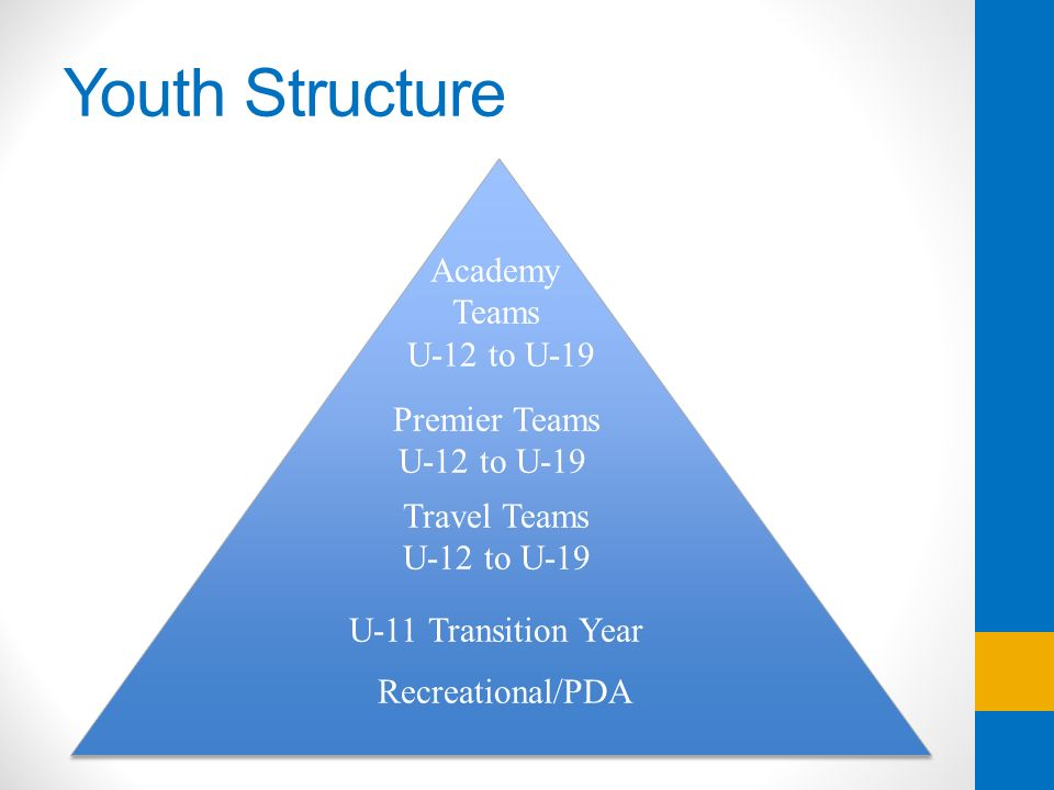 Youth Structure Academy Teams U-12 to U-19 Premier Teams U-12 to U-19