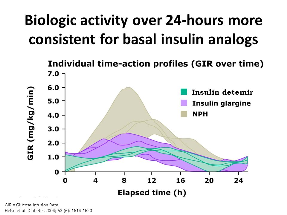 Biologic activity over 24-hours more consistent for basal insulin analogs
