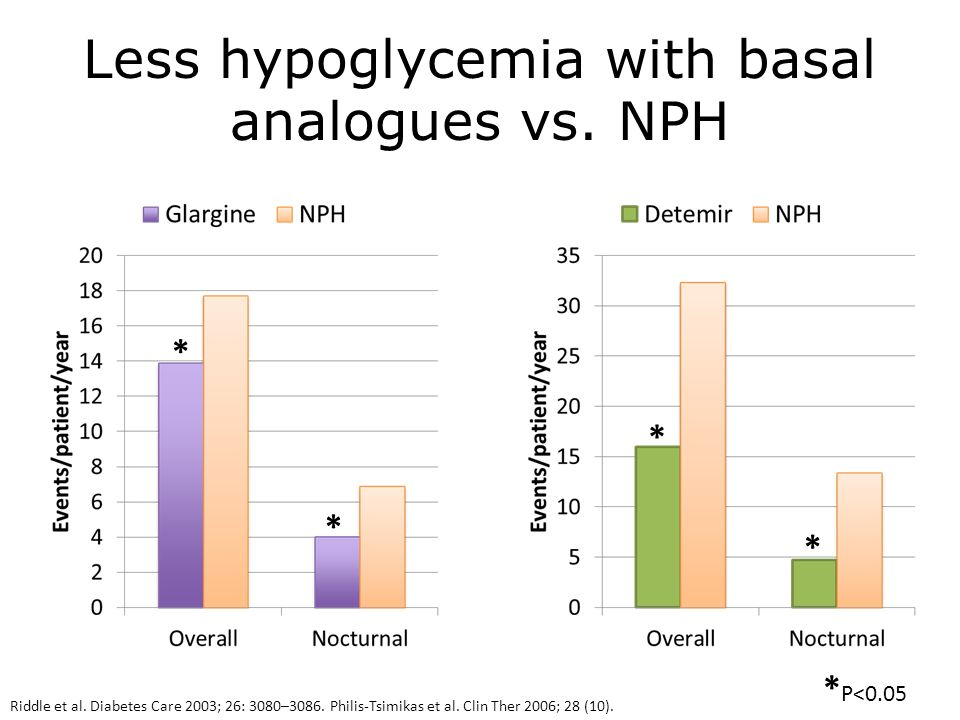 Less hypoglycemia with basal analogues vs. NPH