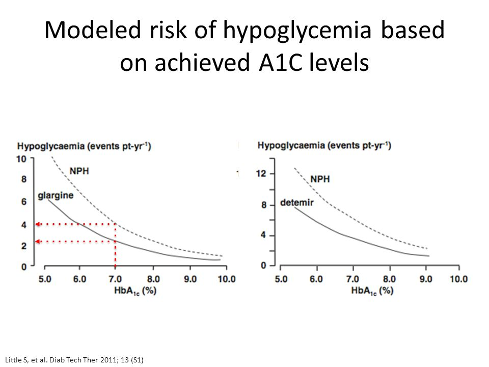 Modeled risk of hypoglycemia based on achieved A1C levels