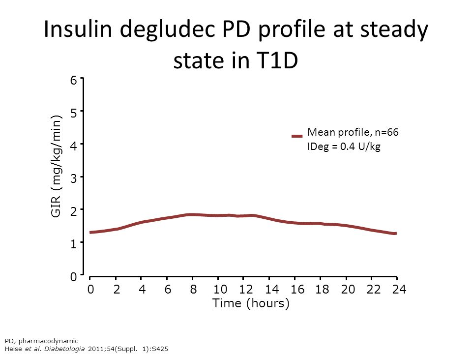Insulin degludec PD profile at steady state in T1D
