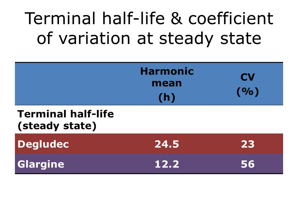 Terminal half-life & coefficient of variation at steady state