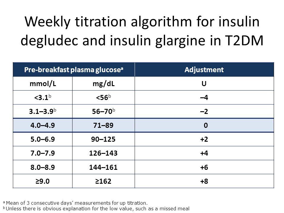 Pre-breakfast plasma glucosea