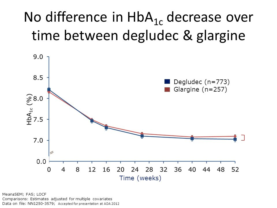No difference in HbA1c decrease over time between degludec & glargine