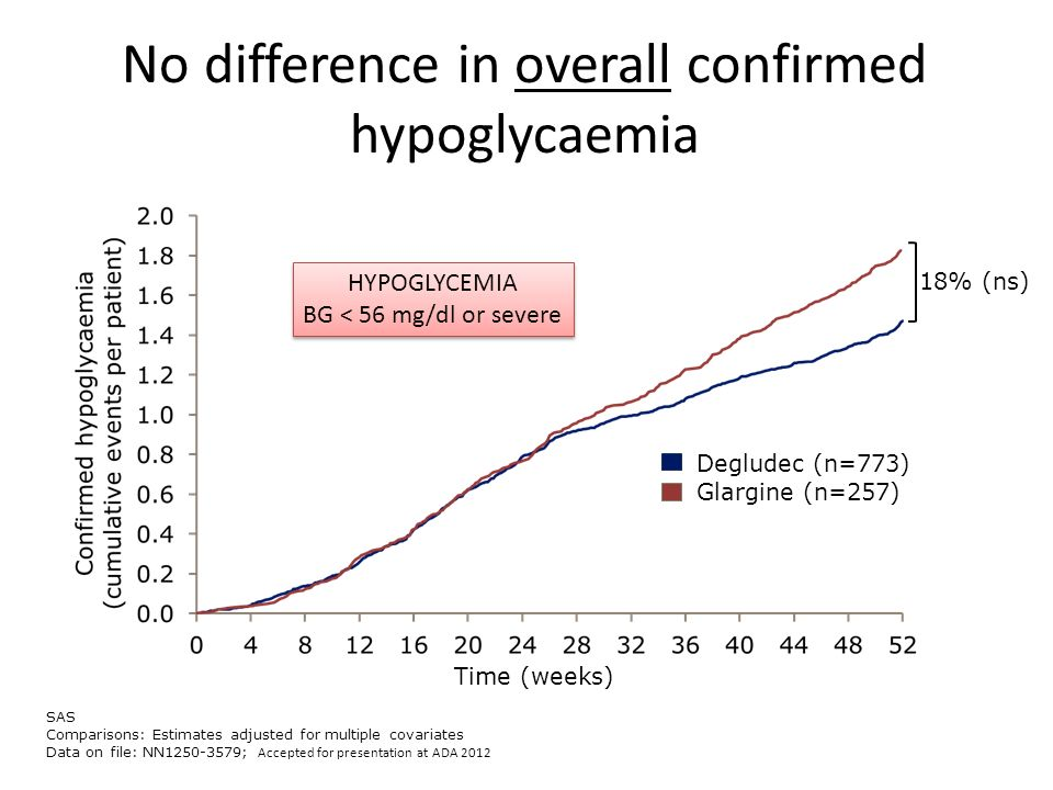 No difference in overall confirmed hypoglycaemia