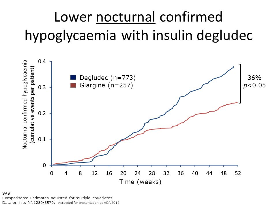 Lower nocturnal confirmed hypoglycaemia with insulin degludec