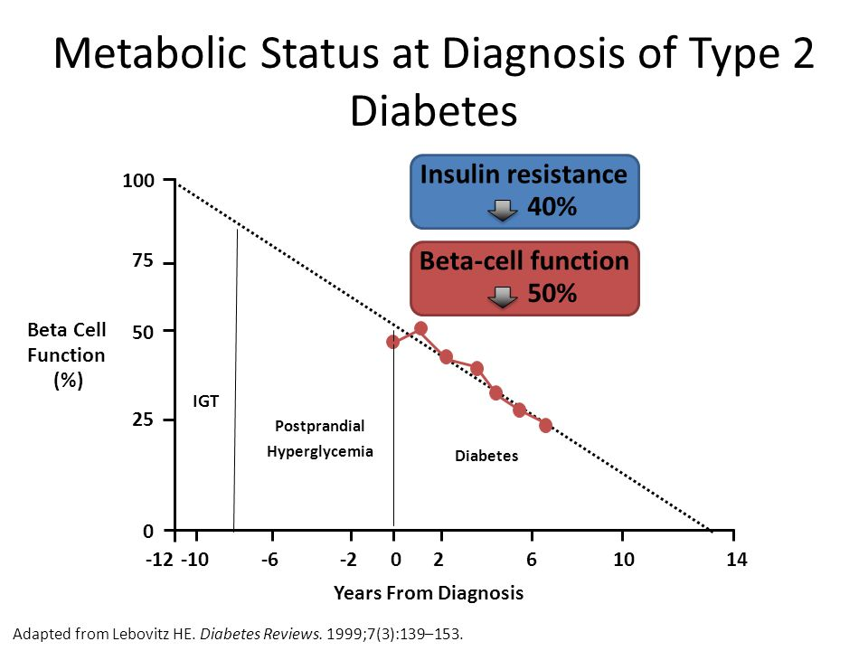 Metabolic Status at Diagnosis of Type 2 Diabetes