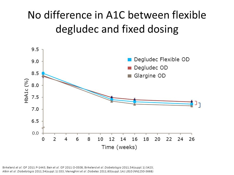 No difference in A1C between flexible degludec and fixed dosing