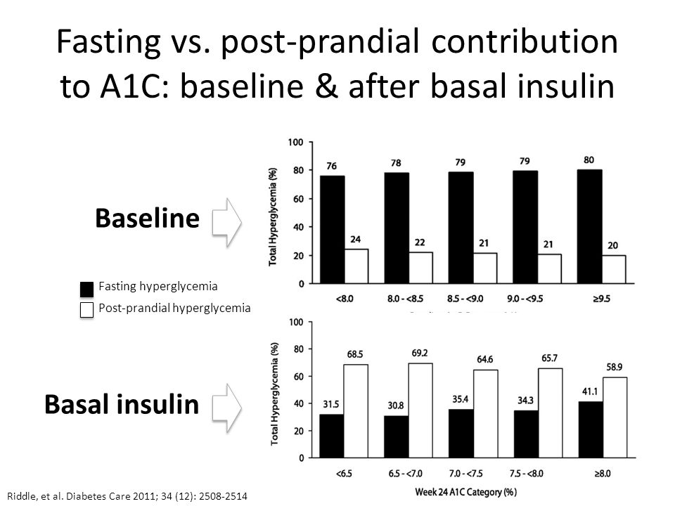 Fasting vs. post-prandial contribution to A1C: baseline & after basal insulin