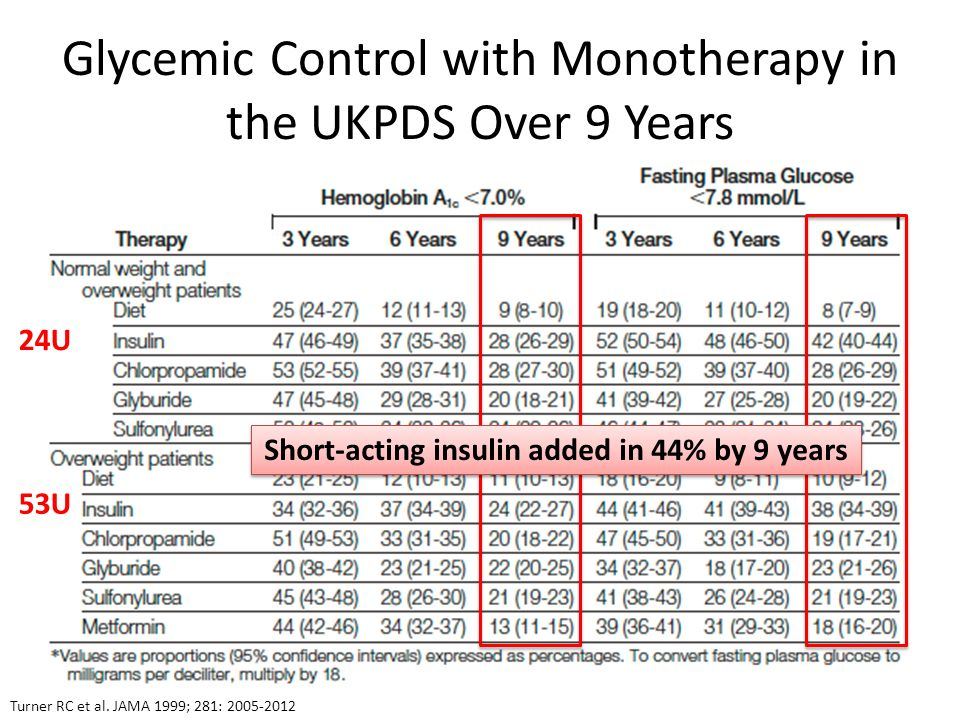 Glycemic Control with Monotherapy in the UKPDS Over 9 Years