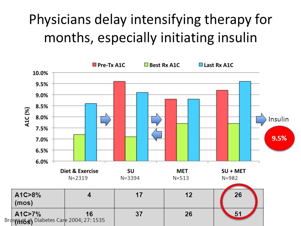 Physicians delay intensifying therapy for months, especially initiating insulin