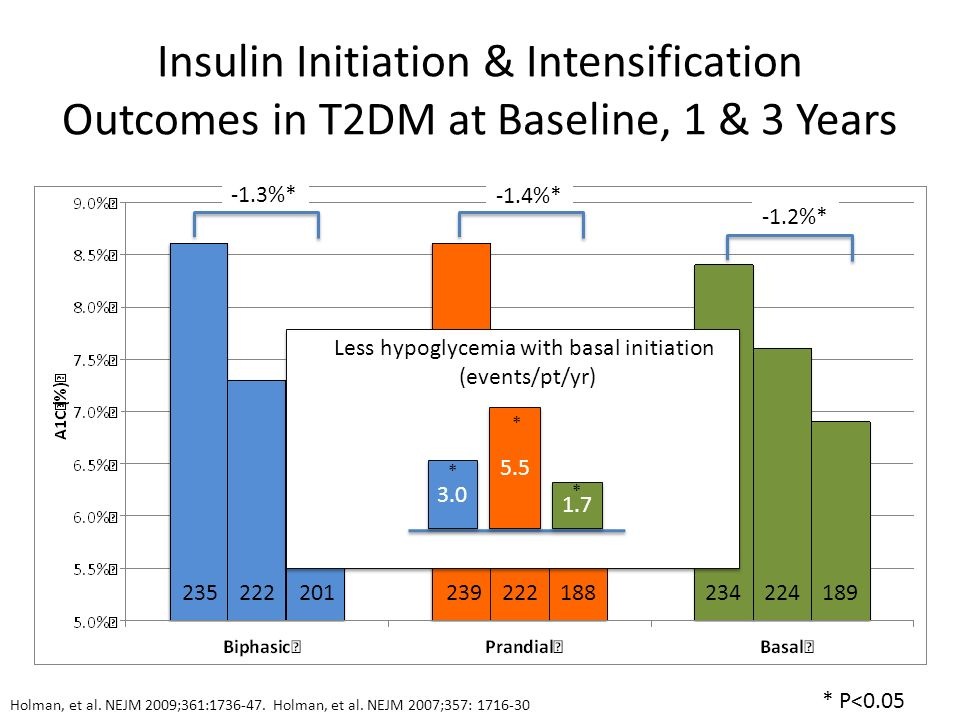 Less hypoglycemia with basal initiation