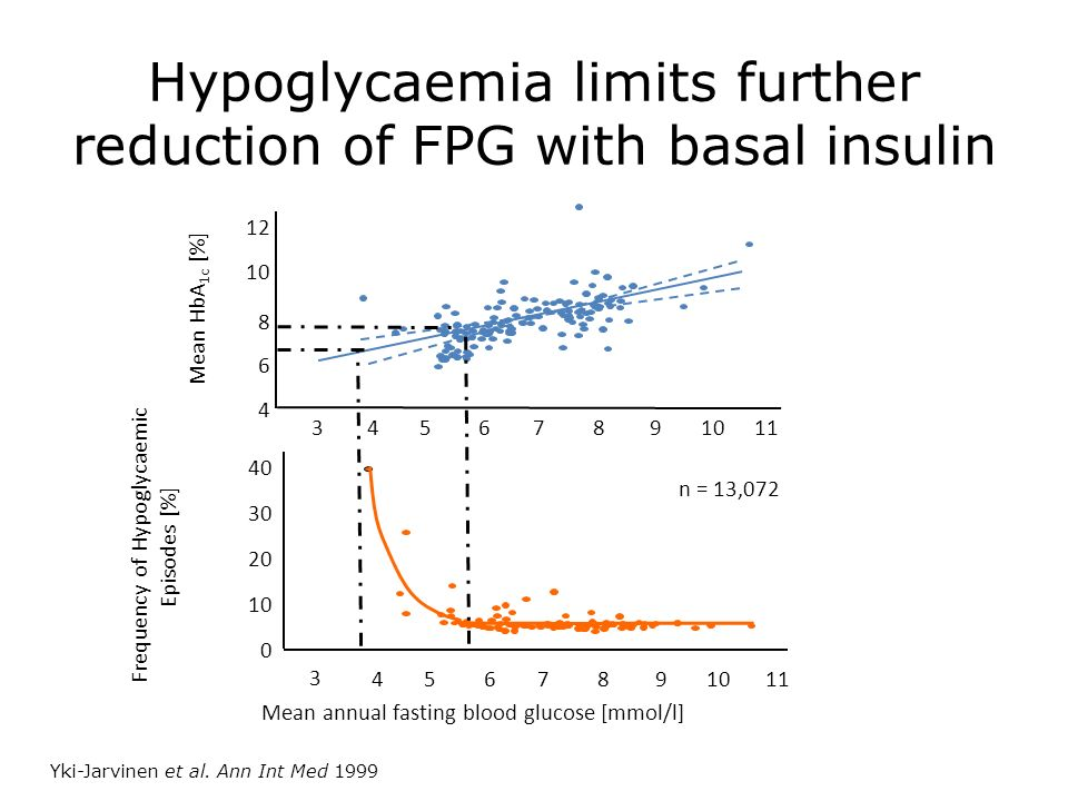 Hypoglycaemia limits further reduction of FPG with basal insulin