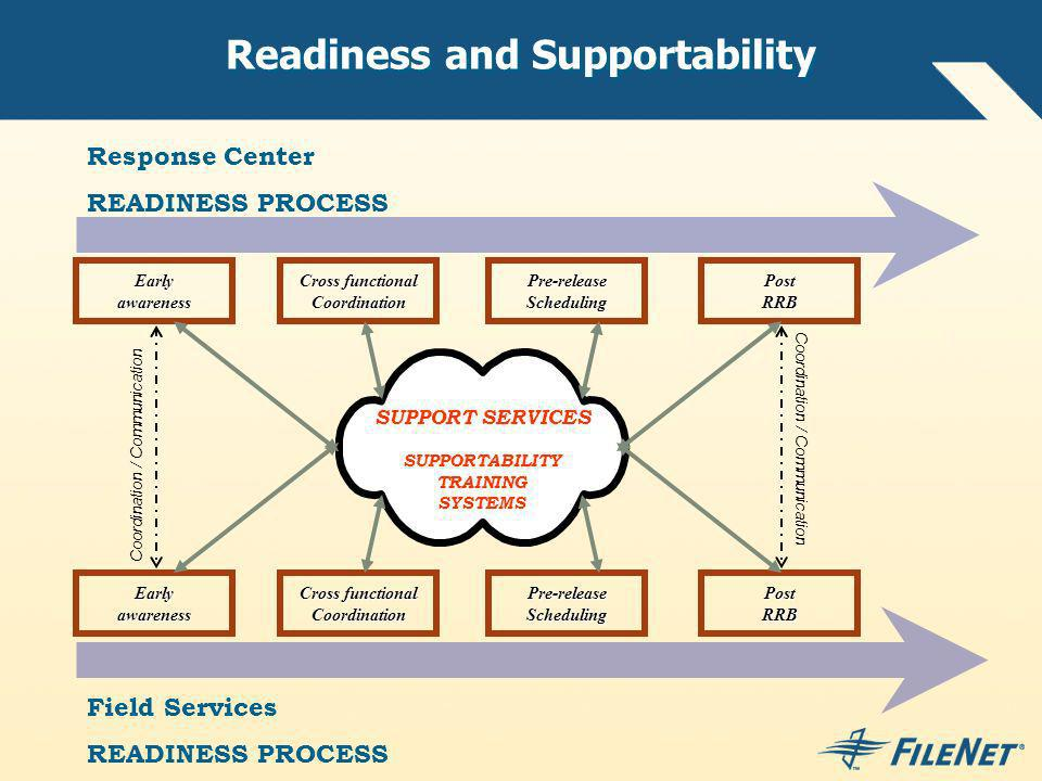 Readiness and Supportability
