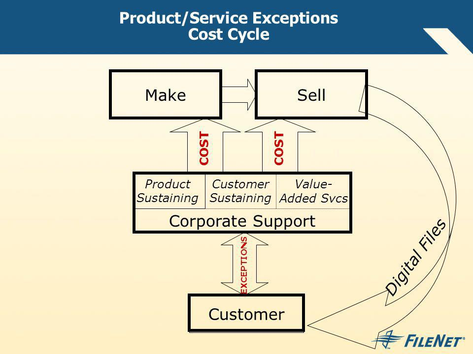 Product/Service Exceptions Cost Cycle