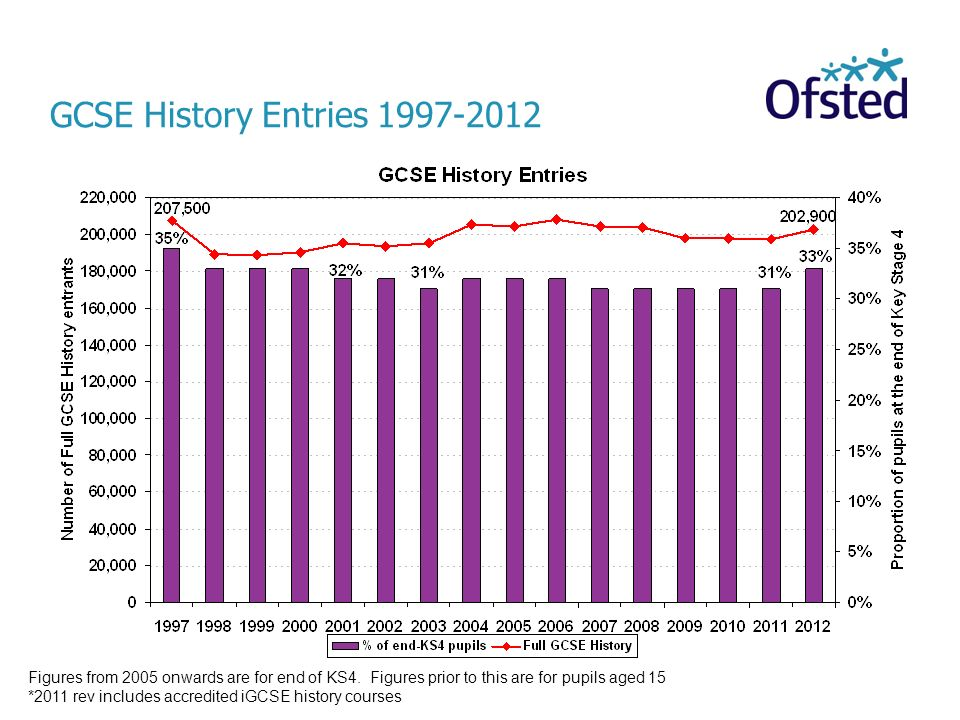 GCSE History Entries 1997-2012Figures from 2005 onwards are for end of KS4. Figures prior to this are for pupils aged 15.