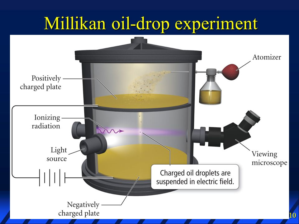 Millikan oil-drop experiment