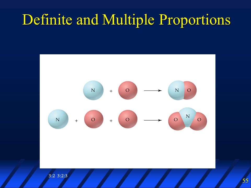 Definite and Multiple Proportions