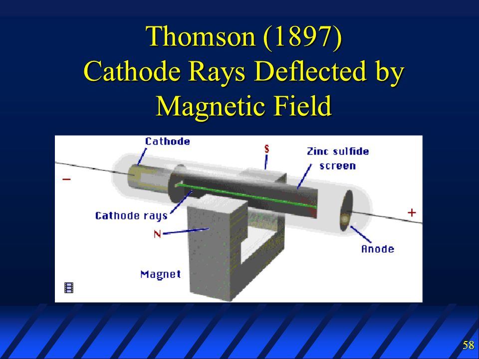 Cathode Rays Deflected by