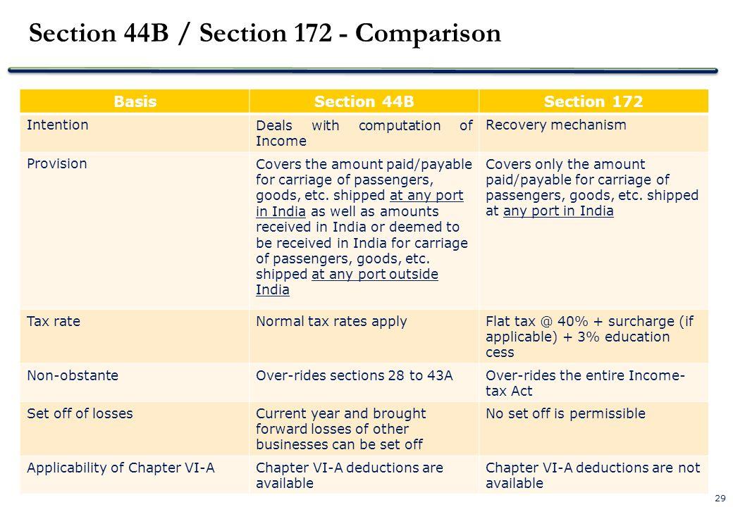 Section 44B / Section 172 - Comparison