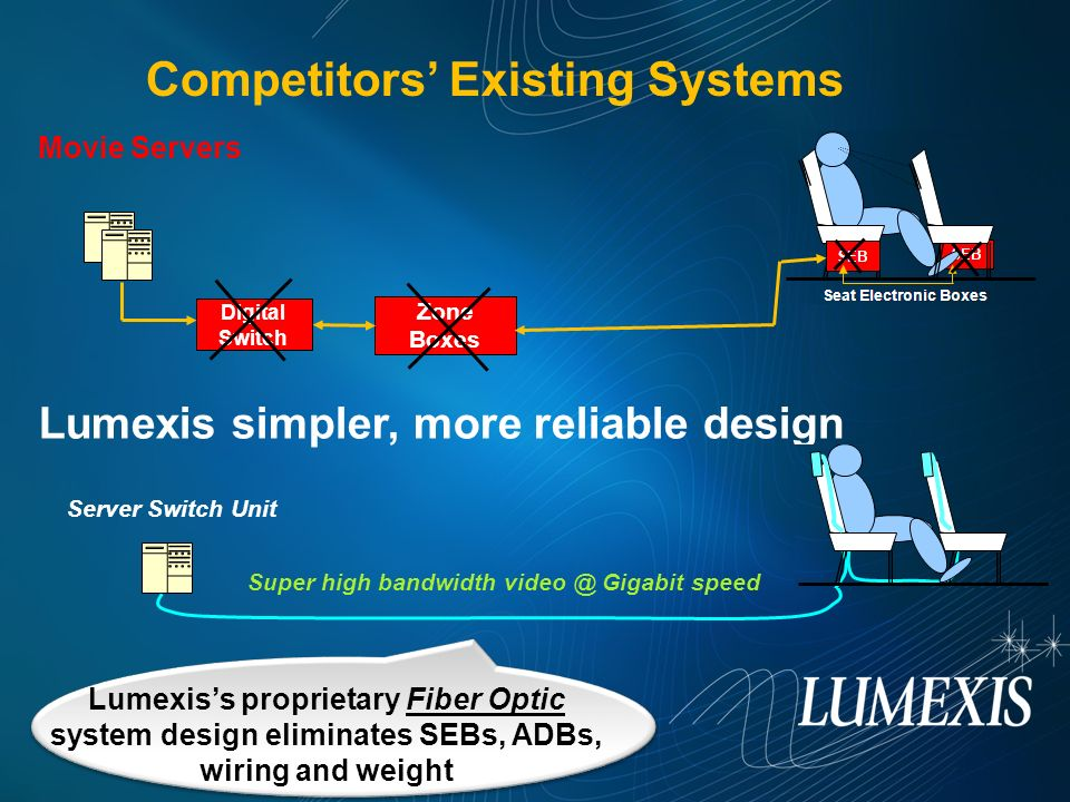 Competitors' Existing Systems