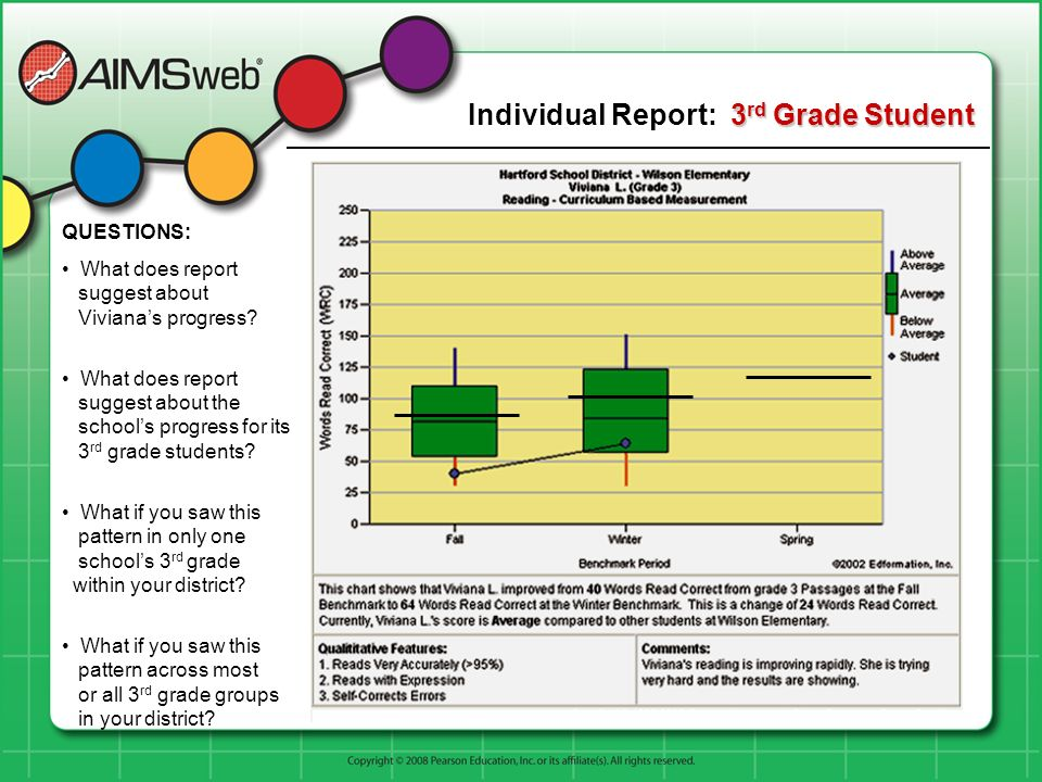 Individual Report: 3rd Grade Student