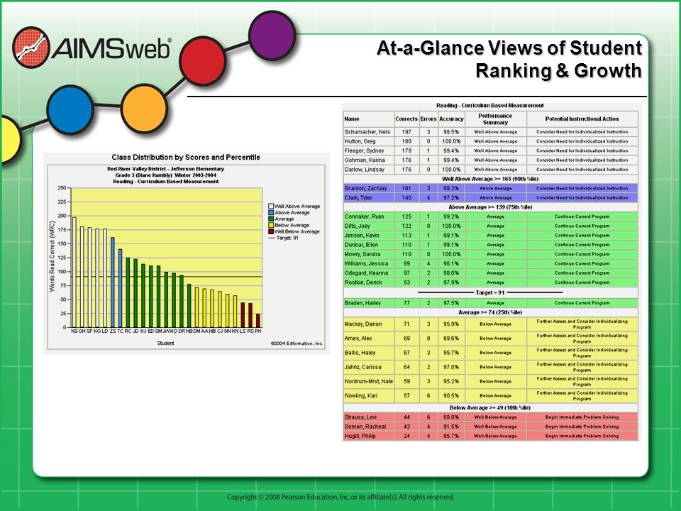 At-a-Glance Views of Student Ranking & Growth