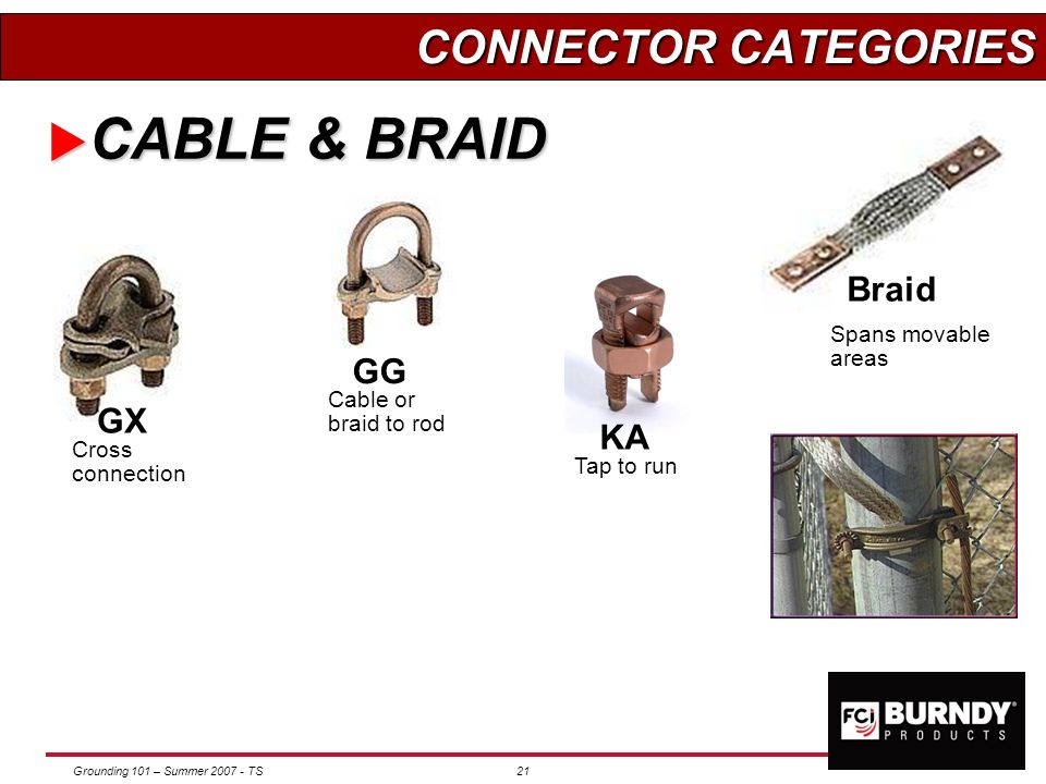 CABLE & BRAID CONNECTOR CATEGORIES Braid GG GX KA Spans movable areas