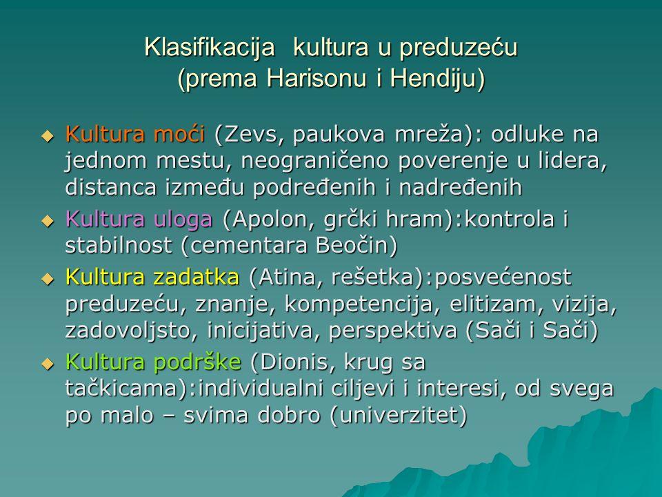 Klasifikacija kultura u preduzeću (prema Harisonu i Hendiju)