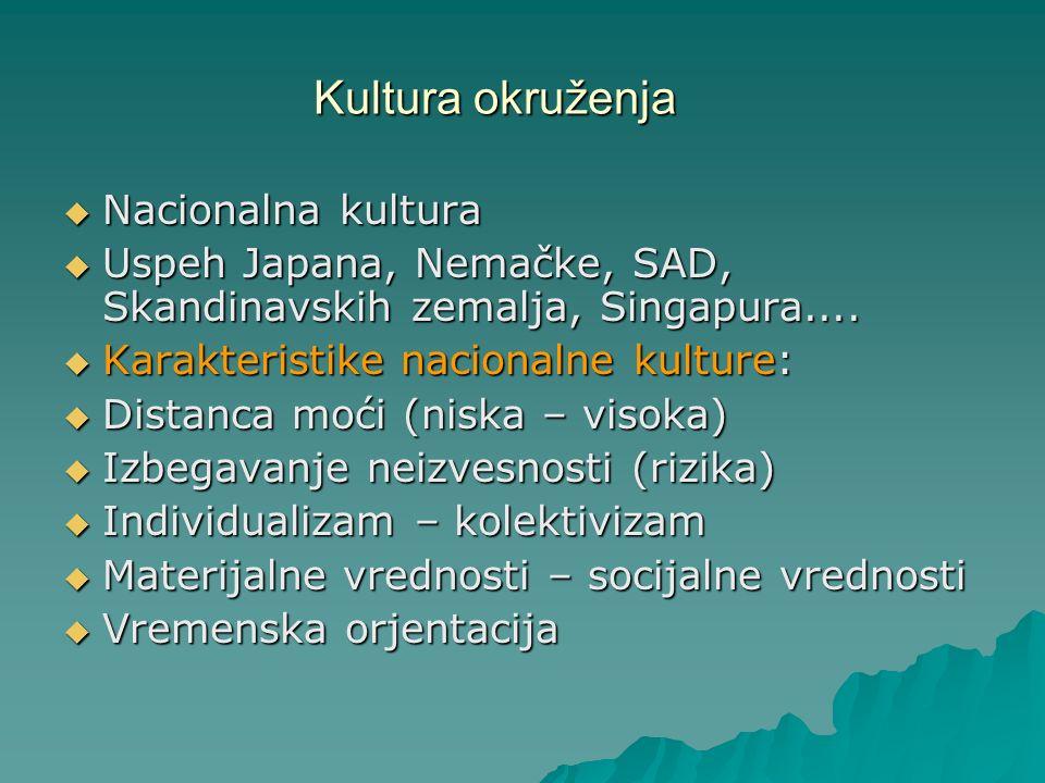 Kultura okruženja Nacionalna kultura
