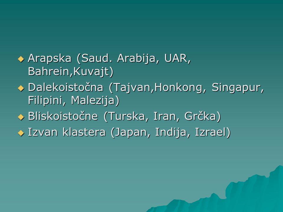 Arapska (Saud. Arabija, UAR, Bahrein,Kuvajt)