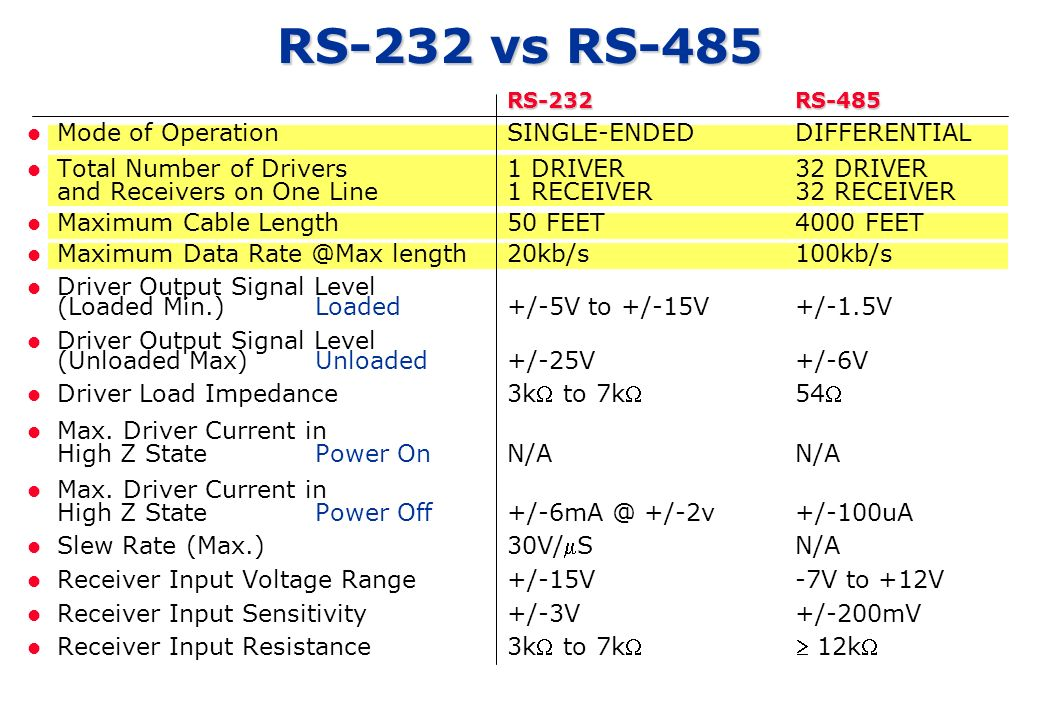 RS-232 vs RS-485 Mode of Operation SINGLE-ENDED DIFFERENTIAL