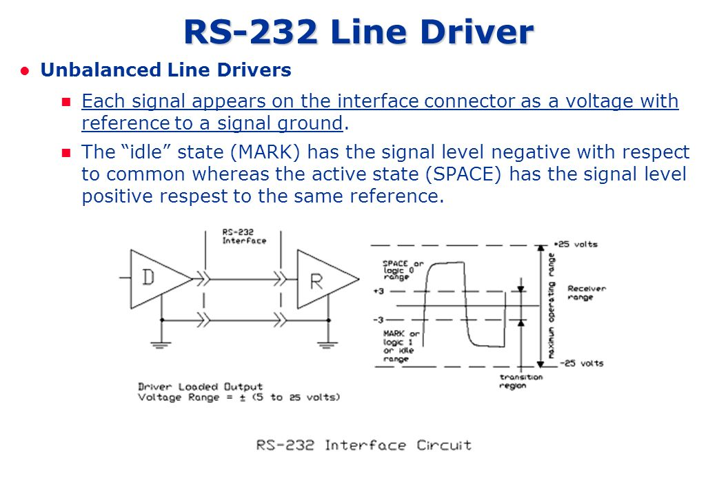 RS-232 Line Driver Unbalanced Line Drivers