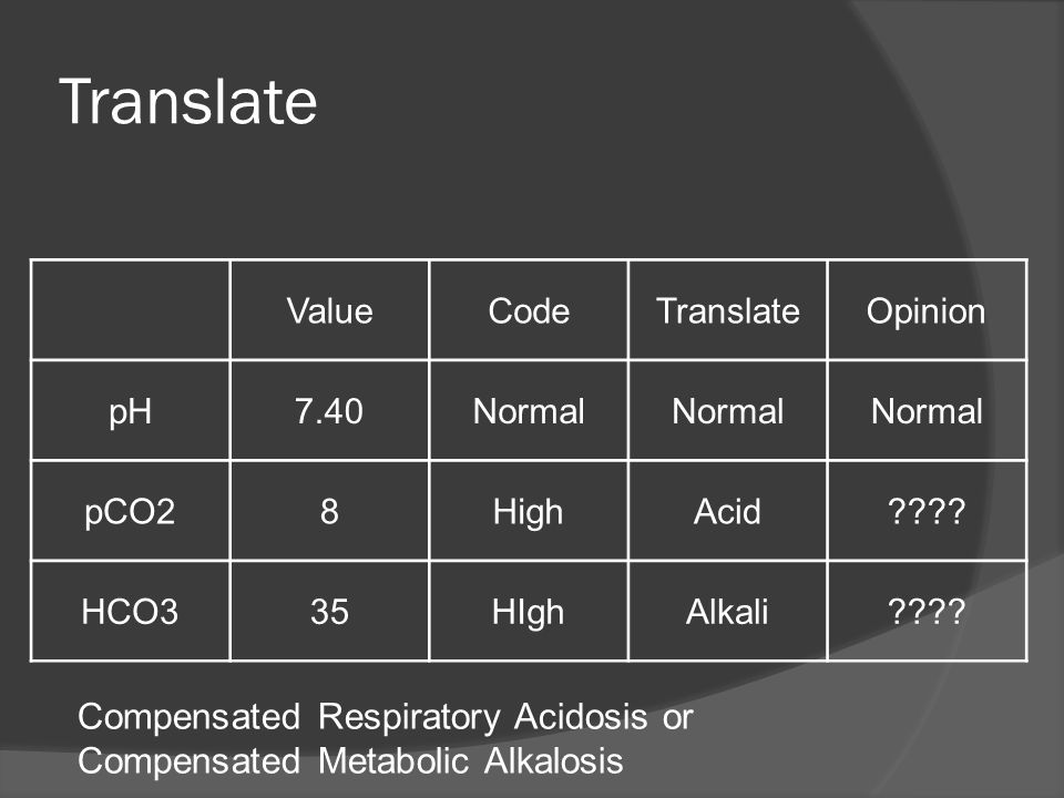 Translate Compensated Respiratory Acidosis or