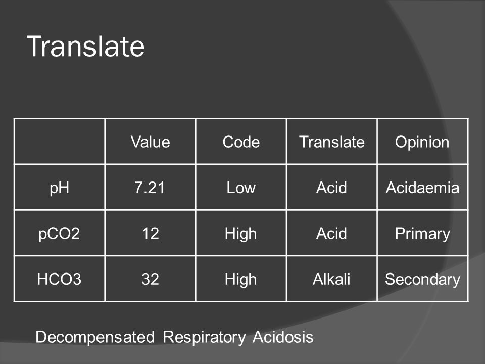 Translate Decompensated Respiratory Acidosis Value Code Translate