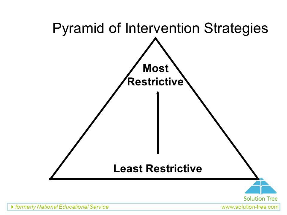 Pyramid of Intervention Strategies