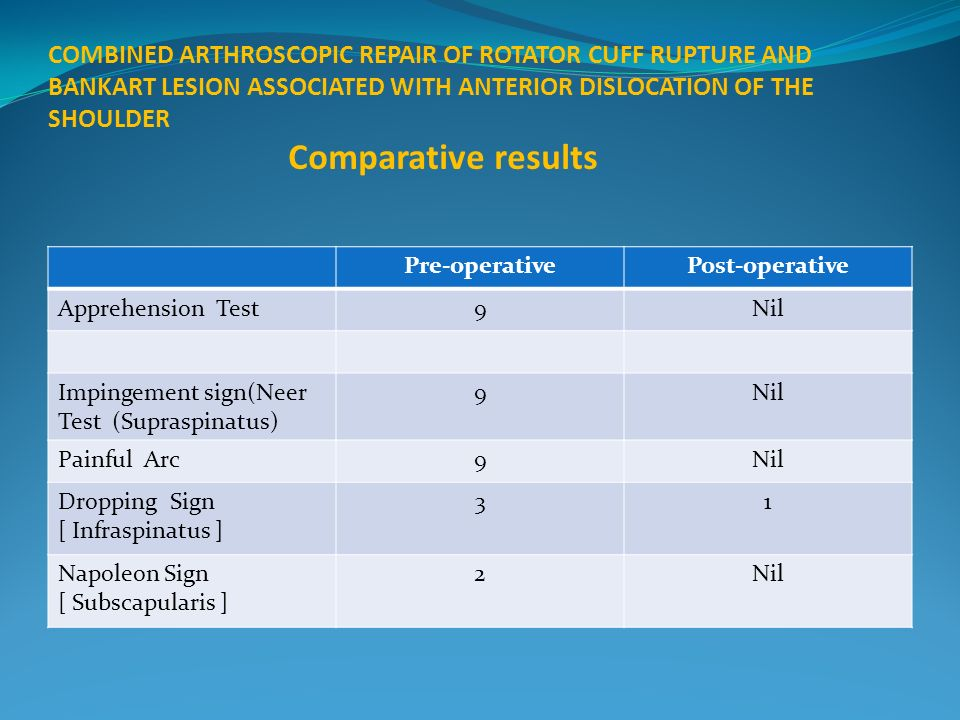 COMBINED ARTHROSCOPIC REPAIR OF ROTATOR CUFF RUPTURE AND BANKART LESION ASSOCIATED WITH ANTERIOR DISLOCATION OF THE SHOULDER Comparative results