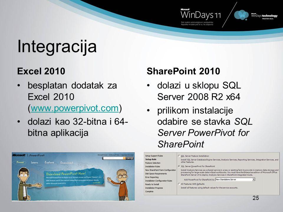Integracija Excel 2010 SharePoint 2010
