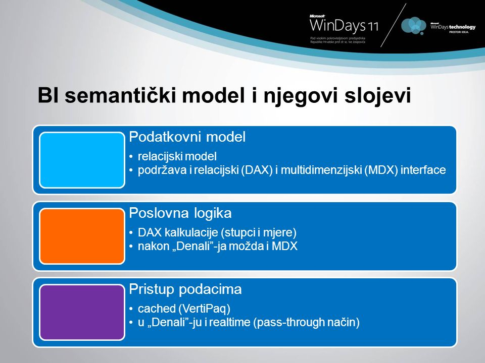 BI semantički model i njegovi slojevi