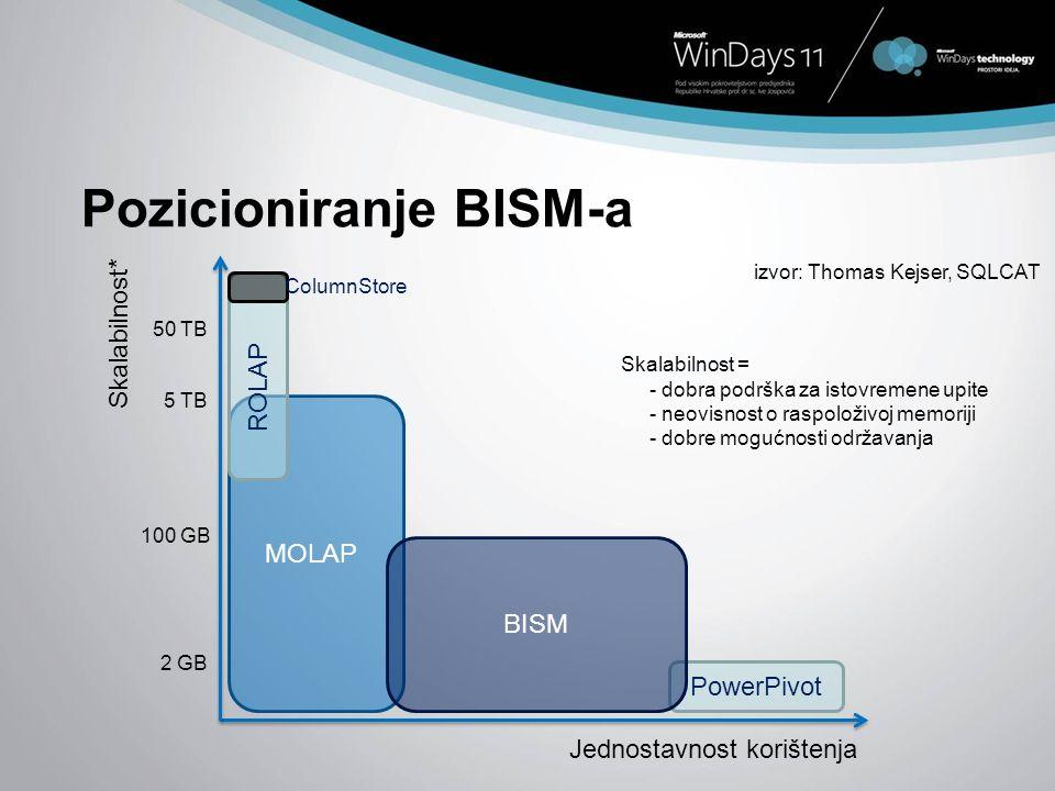 Pozicioniranje BISM-a
