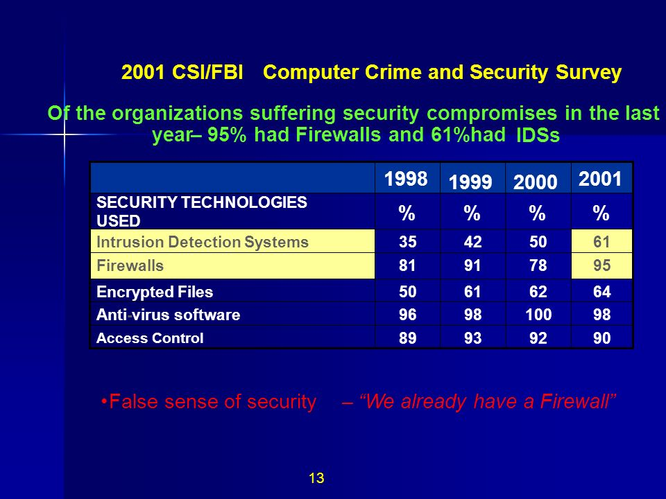 13 2001 CSI/FBI Computer Crime and Security Survey