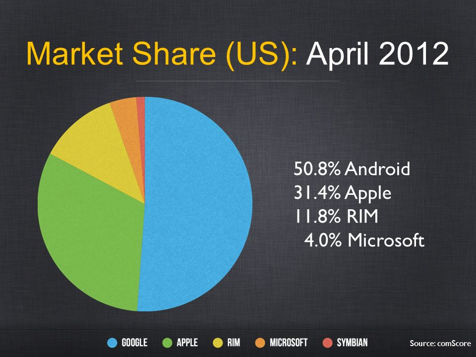 Market Share (US): April 2012