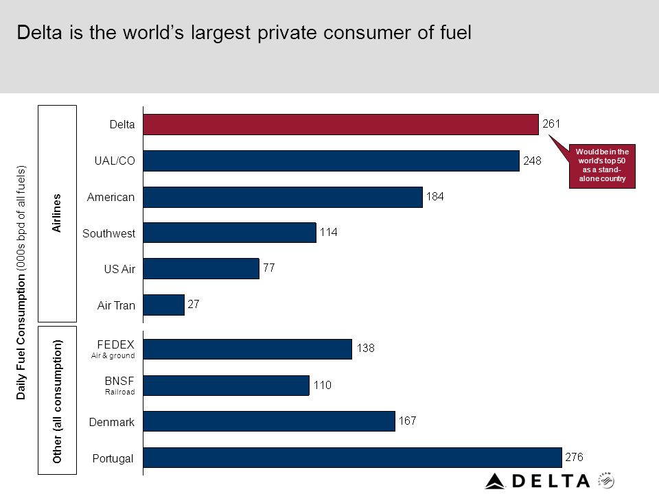 Delta is the world's largest private consumer of fuel