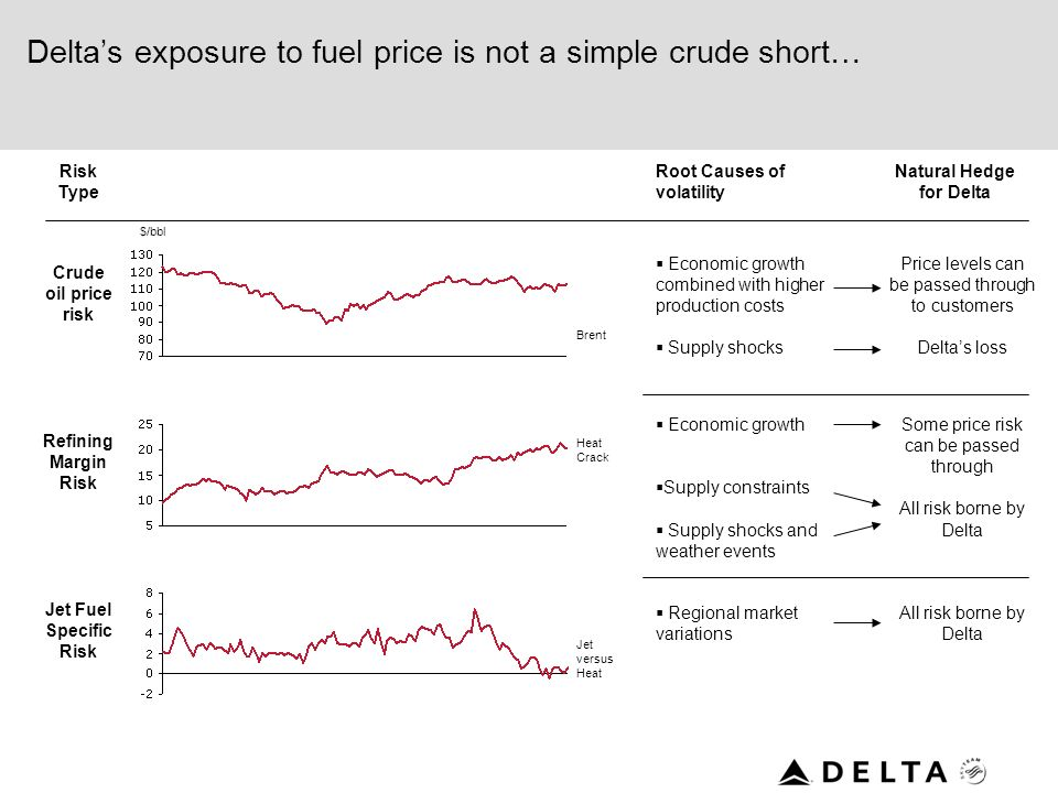 Delta's exposure to fuel price is not a simple crude short…