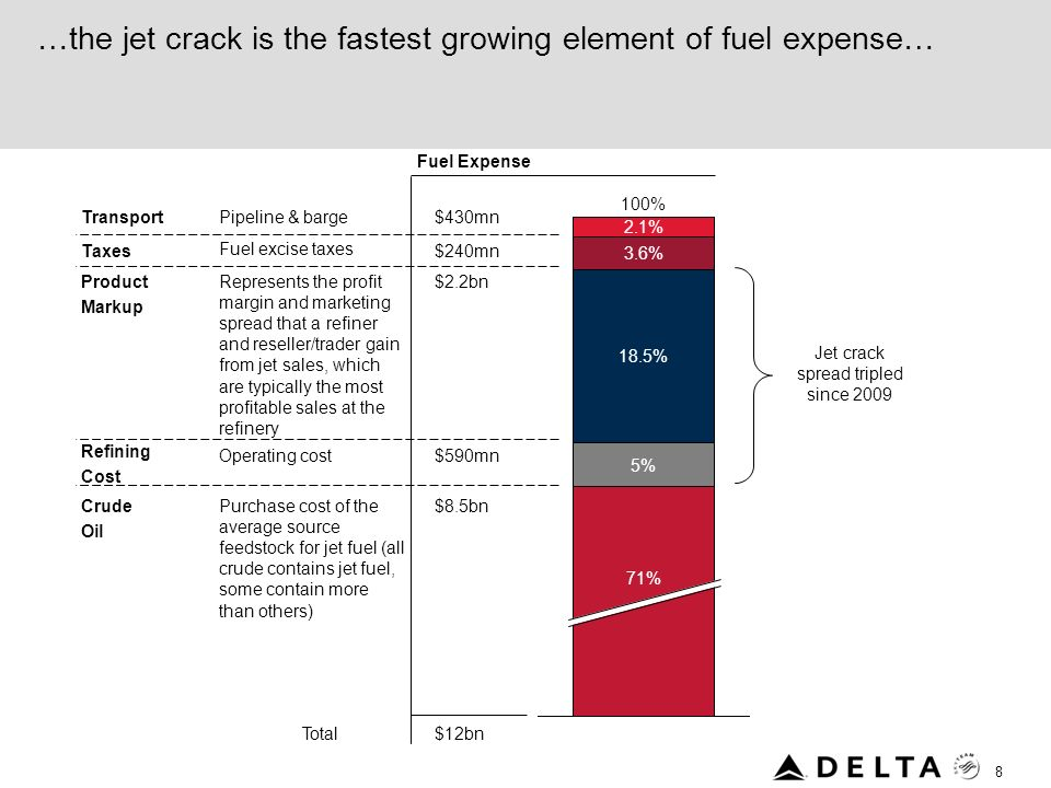 …the jet crack is the fastest growing element of fuel expense…